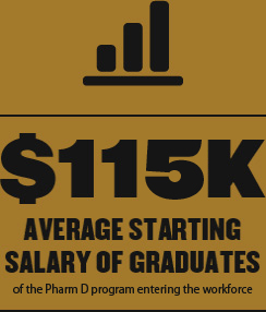 $116K Average Starting Salary of Graduates