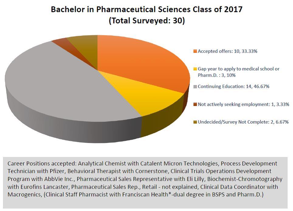 BSPS career destinations
