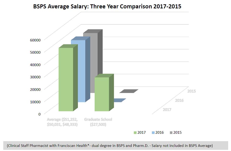 BSPS Average Salary: Three-year comparison