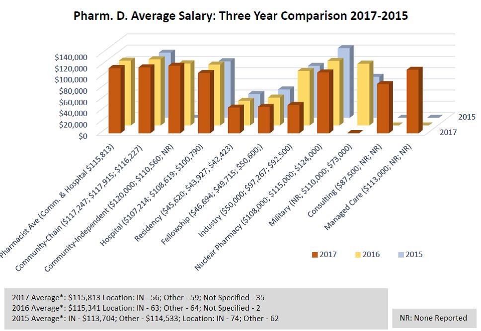 Pharm.D. Average Salary: Three-year comparison